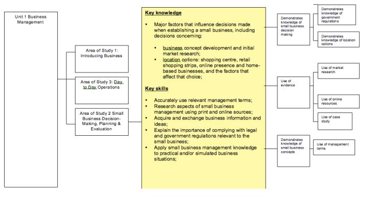 Business studies 2 curriculum
