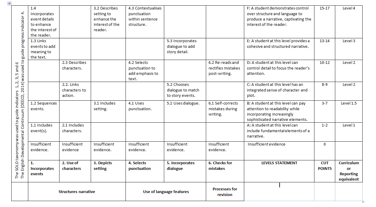 creative writing short story rubric