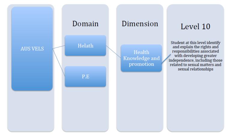 Health Ed 1 curriculum links
