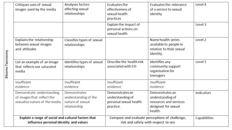 Health Ed 1 rubrics