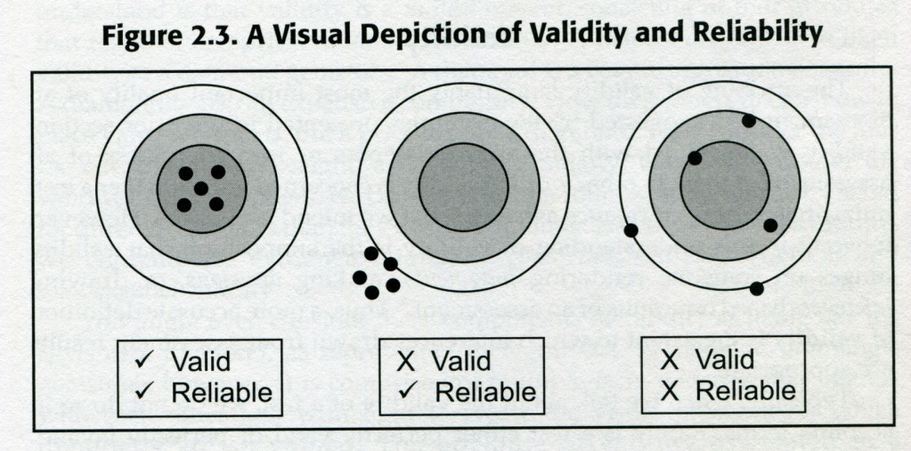 Visual representation of relaibility and validity Gareis and Grant (2008).png